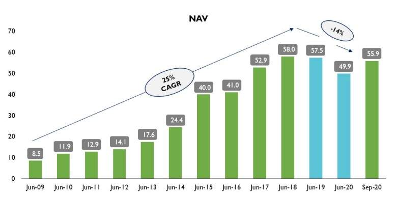 NTDOP NAV Performance