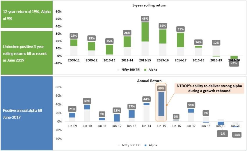 NTDOP Performance Chart