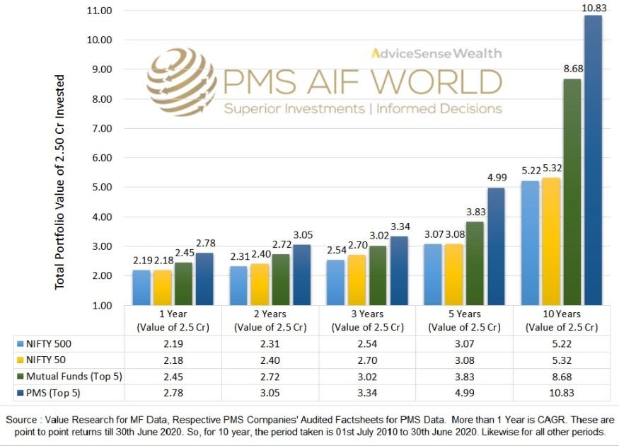 PMS and MF Return Comparison Chart