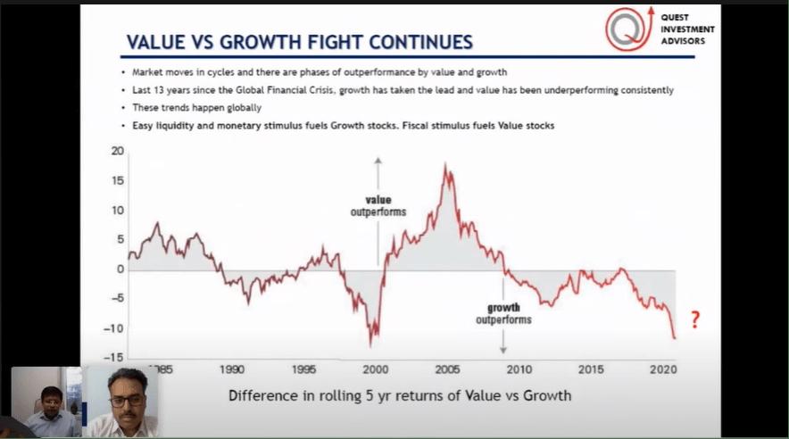 Value Vs Growth PMS