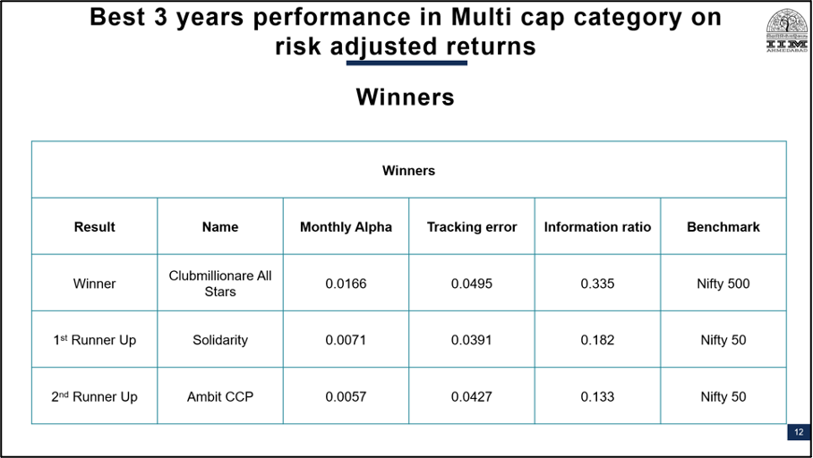 best 3 year performing PMS, PMS AIF Awards