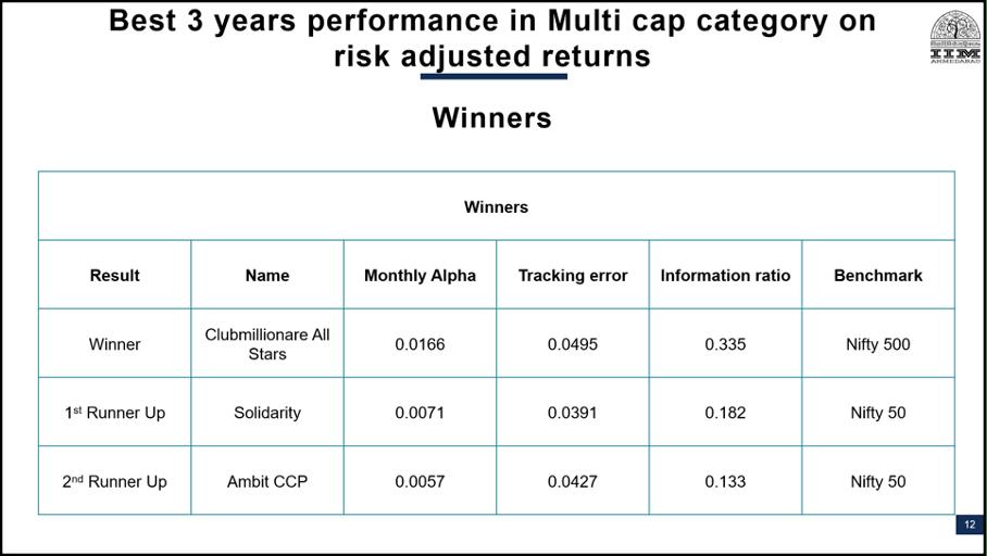 Winners of Multi-cap PMS AIF Awards