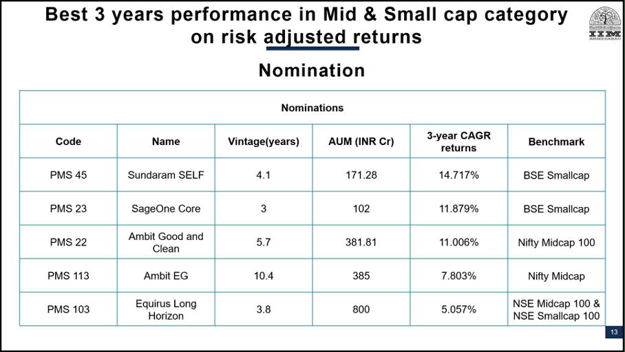 PMS AIF Awards Nominations