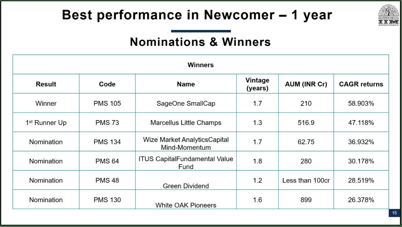 Winners PMS AIF Awards