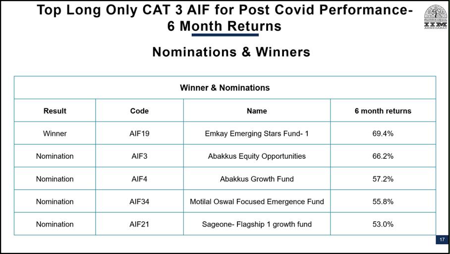 Best PMS AIF Nominees