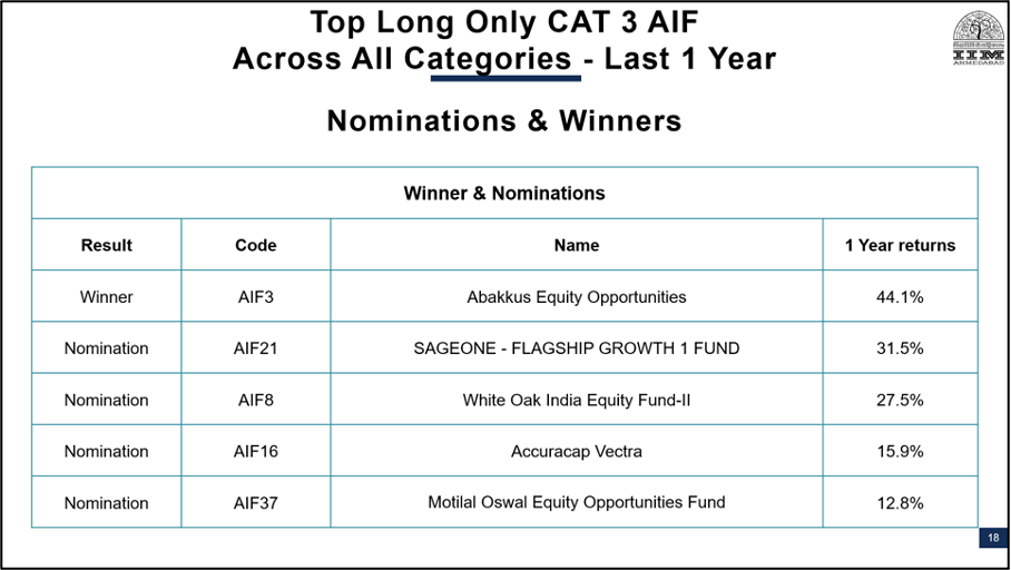 Best PMS AIF Companies