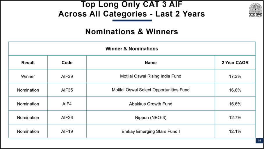 Best PMS AIF Company Awards