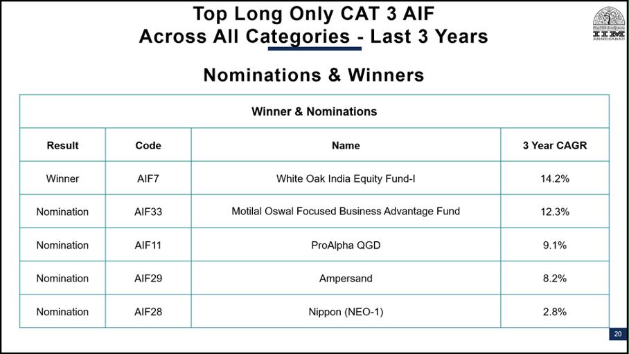 Top PMS AIF Companies