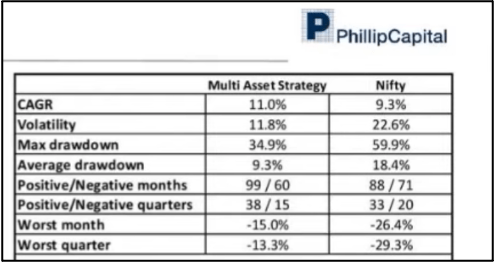 Phillip Capital PMS