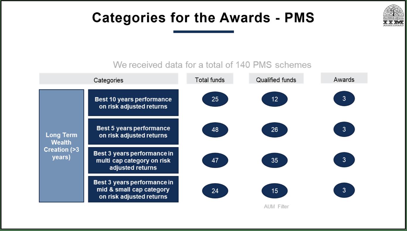 PMS AIF Awards Category