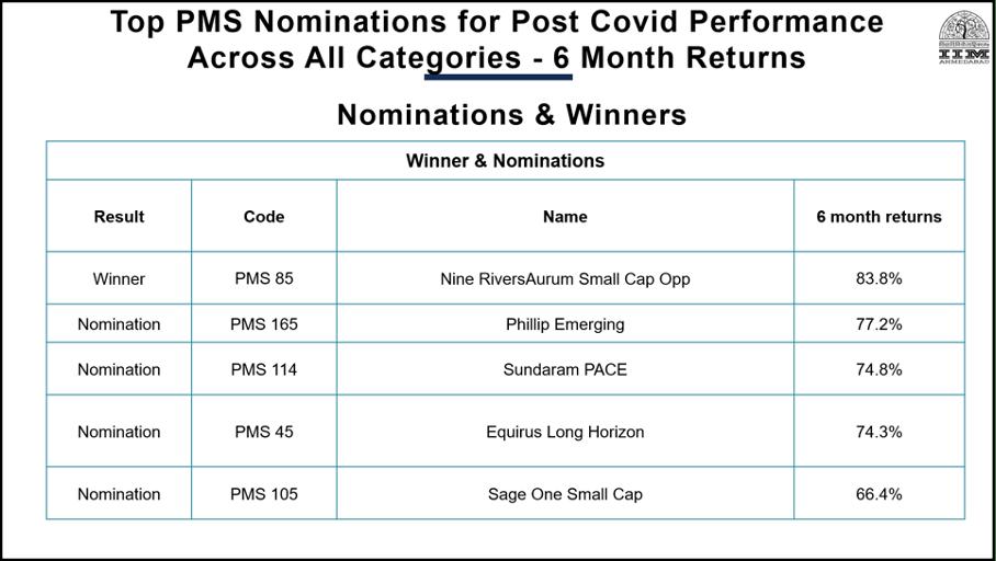 Best PMS AIF Company Post Covid