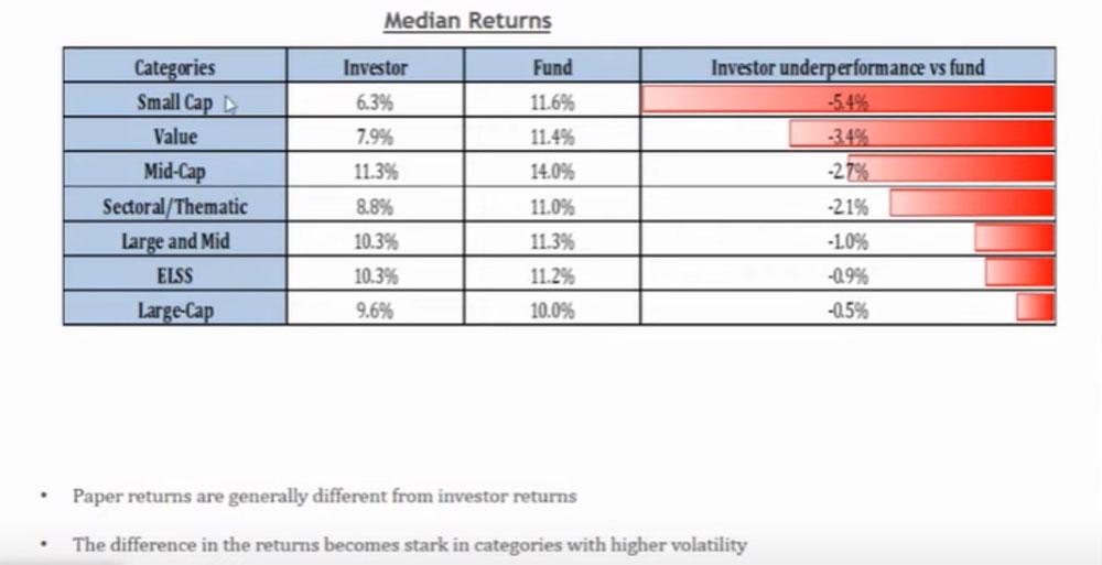 separation between investors & Fund Returns IIFL