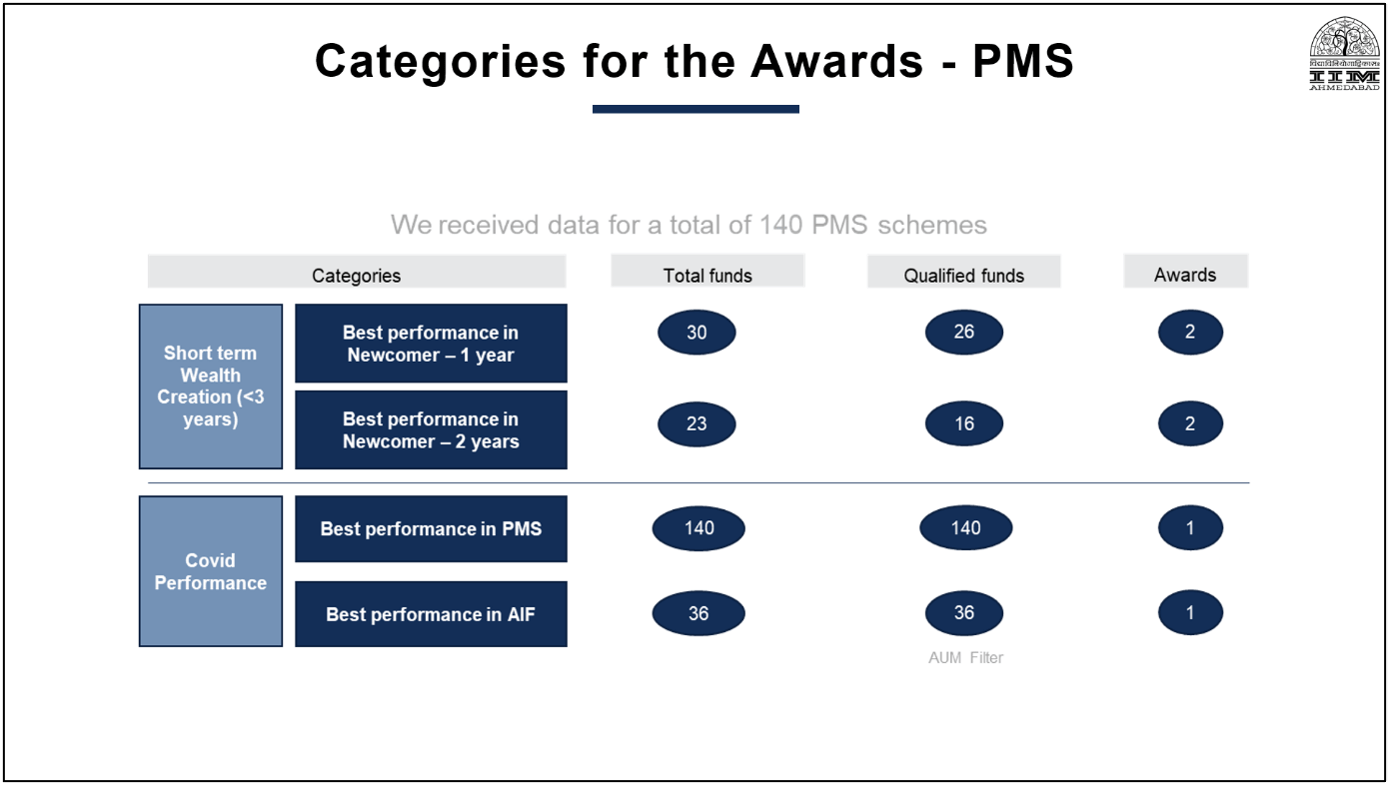Category for PMS AIF Awards