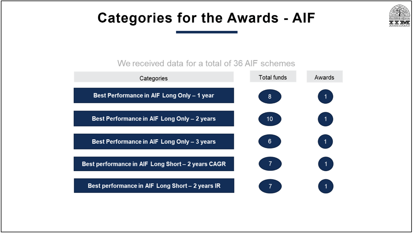 PMS AIF Awards Category3