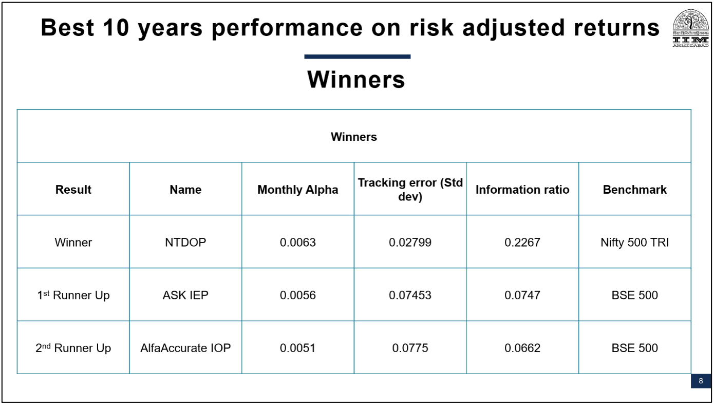 10 Best Performing PMS Risk Adjusted