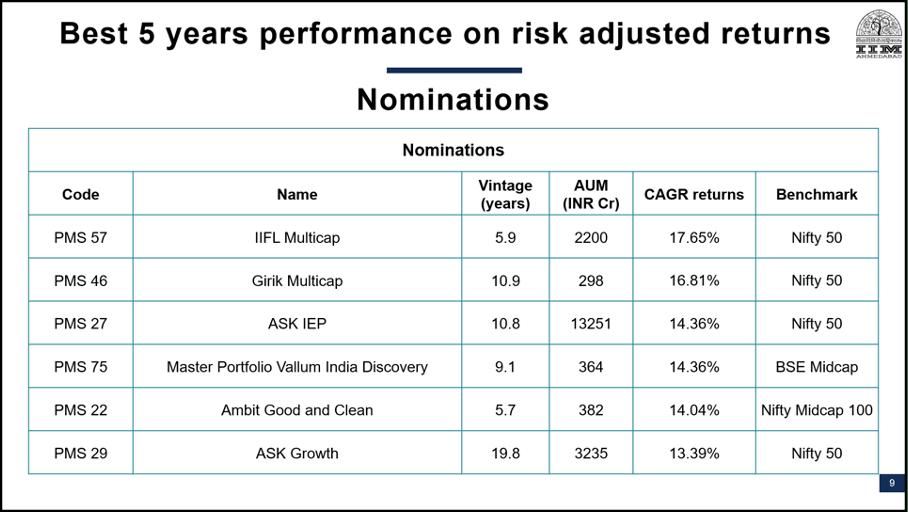 Top 6 Nominations PMS AIF Awards