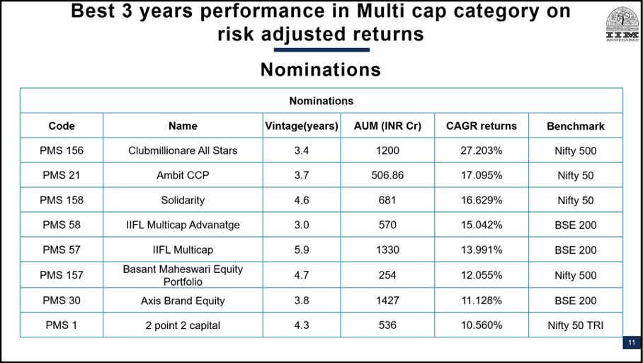 Top 8 Nominations PMS AIF Awards