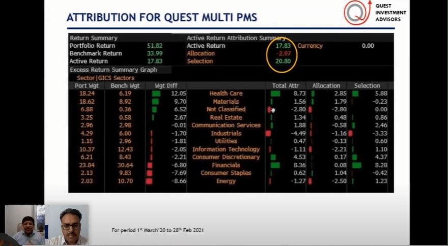 Quest PMS Attribution
