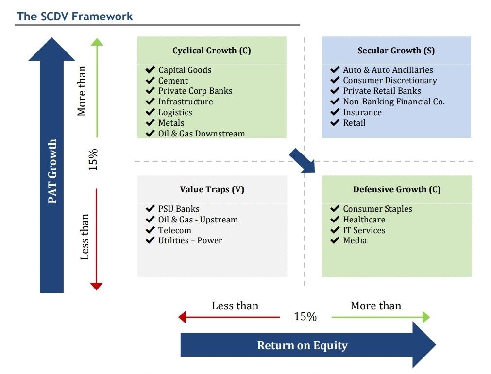 IIFL SCDV Investment Framework