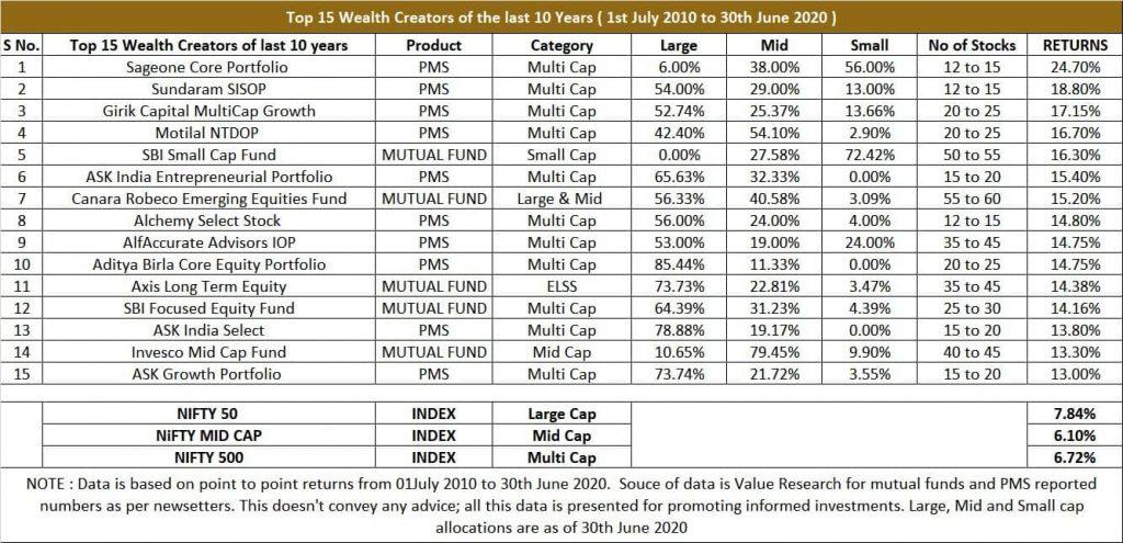 Top 15 Wealth Creators - Detailed Data