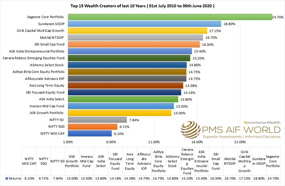 Top 15 Wealth Creators