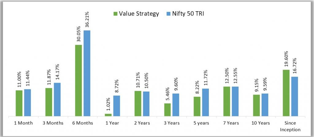 Motilal Oswal Value Strategy - Performance