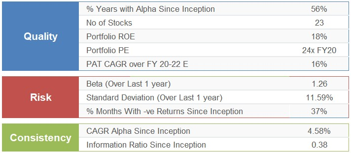 Motilal Oswal Value Strategy - QRC