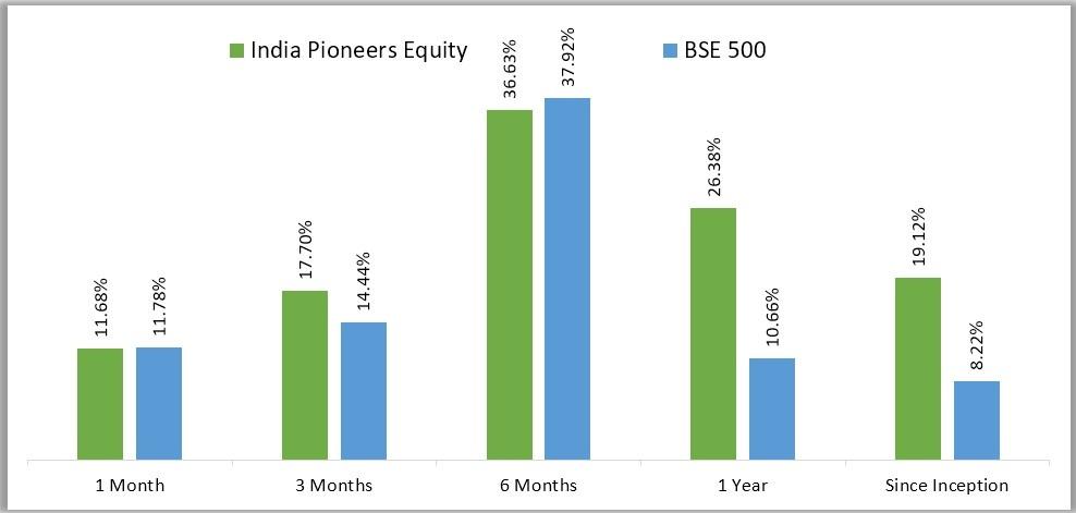 White Oak India Pioneers Equity Performance